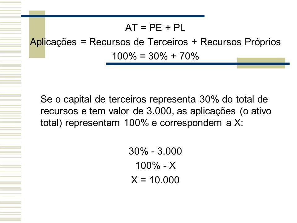 AT = PE + PL Aplicações = Recursos de Terceiros + Recursos Próprios 100% = 30% + 70% Se o capital de terceiros representa 30% do total de recursos e t