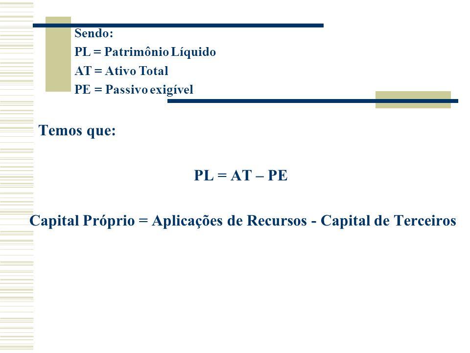 Temos que: PL = AT – PE Capital Próprio = Aplicações de Recursos - Capital de Terceiros Sendo: PL = Patrimônio Líquido AT = Ativo Total PE = Passivo e