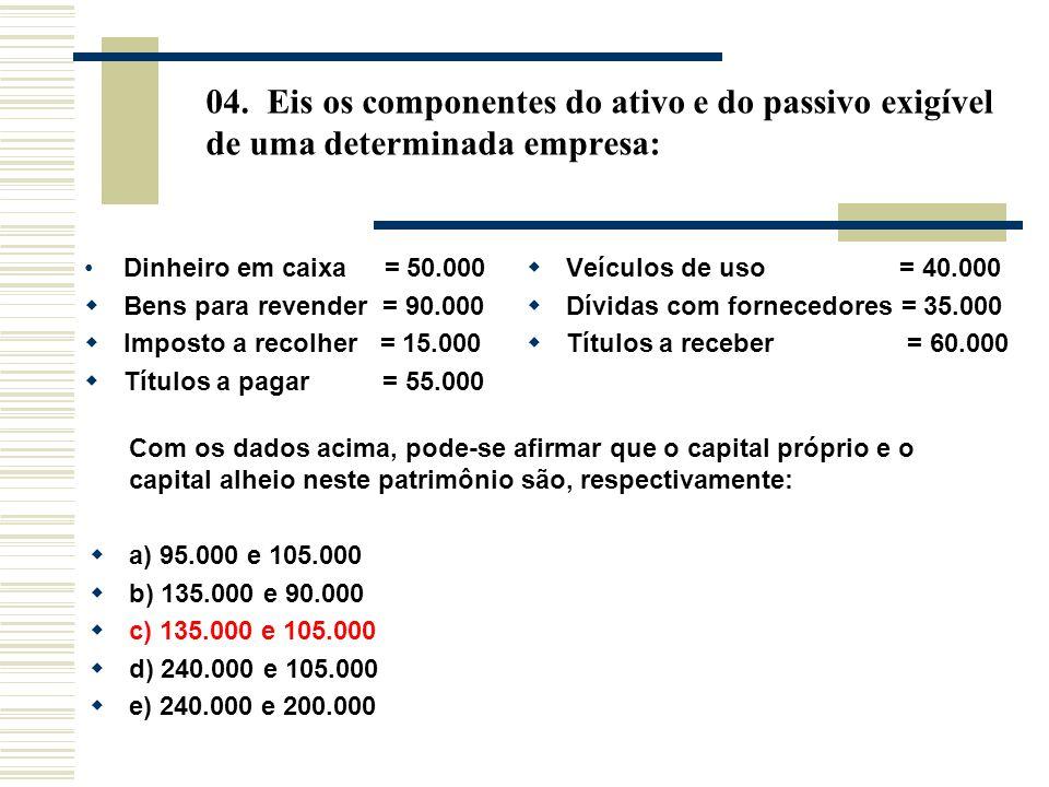 04. Eis os componentes do ativo e do passivo exigível de uma determinada empresa: Dinheiro em caixa = 50.000 Bens para revender = 90.000 Imposto a rec