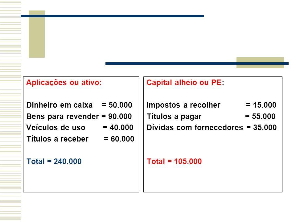 Aplicações ou ativo: Dinheiro em caixa = 50.000 Bens para revender = 90.000 Veículos de uso = 40.000 Títulos a receber = 60.000 Total = 240.000 Capita