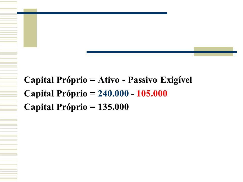 Capital Próprio = Ativo - Passivo Exigível Capital Próprio = 240.000 - 105.000 Capital Próprio = 135.000