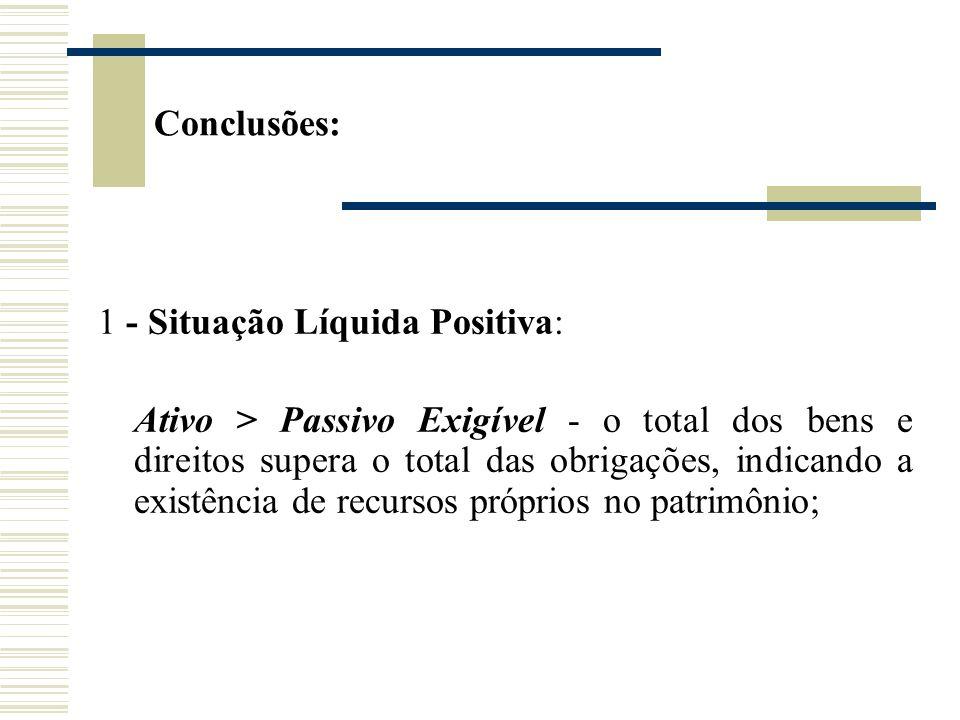 1 - Situação Líquida Positiva: Ativo > Passivo Exigível - o total dos bens e direitos supera o total das obrigações, indicando a existência de recurso