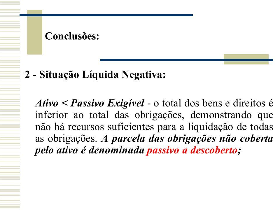 2 - Situação Líquida Negativa: Ativo < Passivo Exigível - o total dos bens e direitos é inferior ao total das obrigações, demonstrando que não há recu