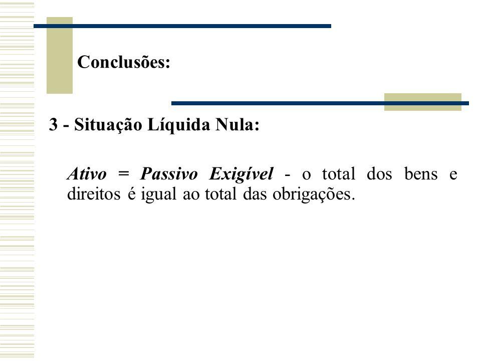 3 - Situação Líquida Nula: Ativo = Passivo Exigível - o total dos bens e direitos é igual ao total das obrigações. Conclusões: