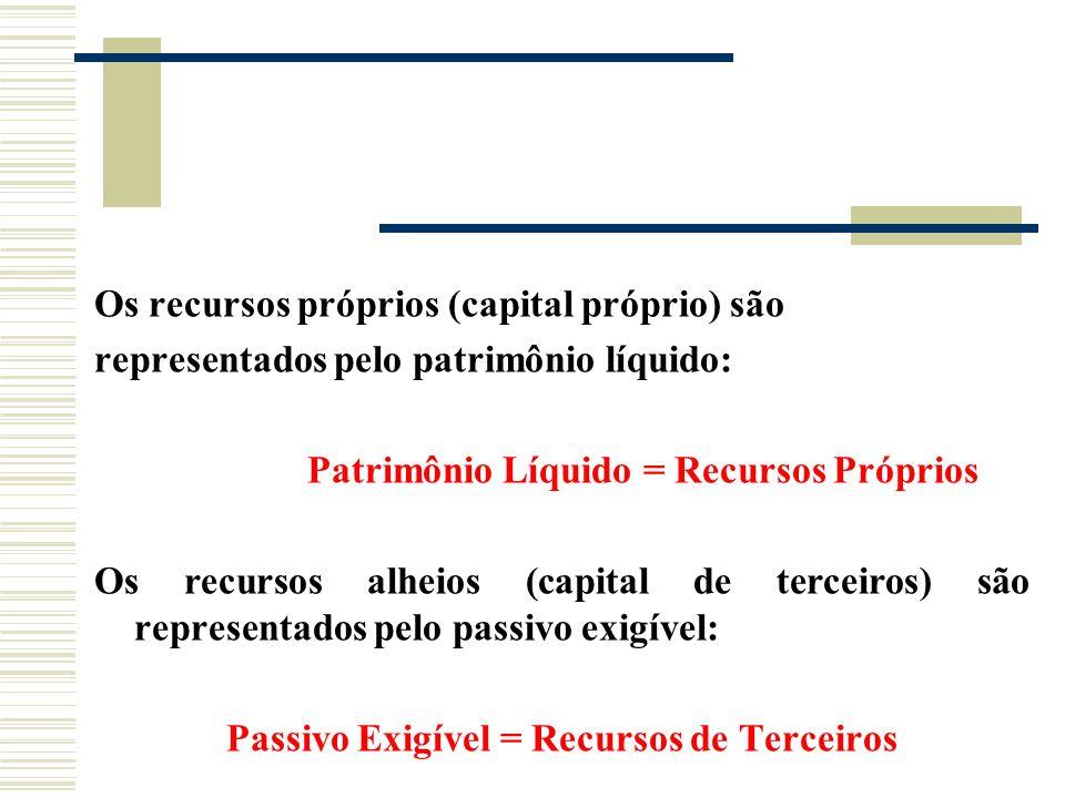 Os recursos próprios (capital próprio) são representados pelo patrimônio líquido: Patrimônio Líquido = Recursos Próprios Os recursos alheios (capital