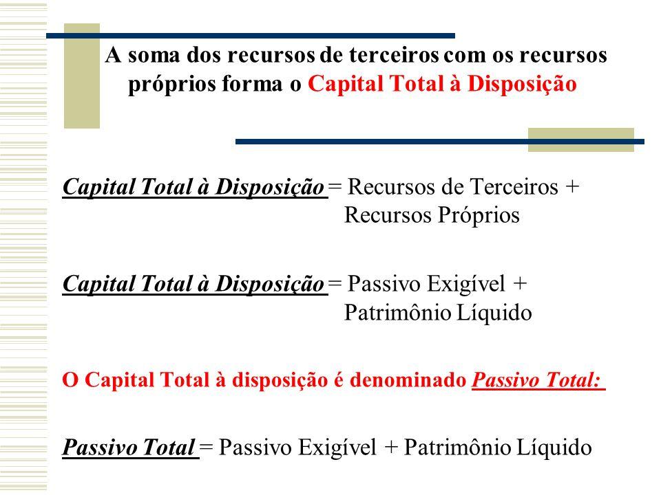 A soma dos recursos de terceiros com os recursos próprios forma o Capital Total à Disposição Capital Total à Disposição = Recursos de Terceiros + Recu