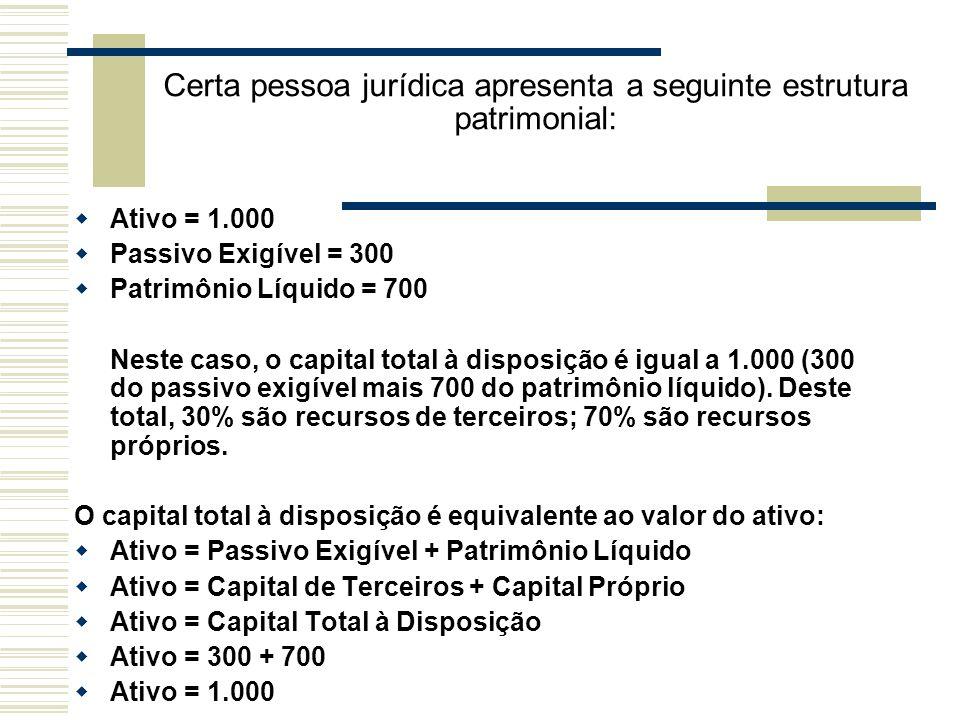 Certa pessoa jurídica apresenta a seguinte estrutura patrimonial: Ativo = 1.000 Passivo Exigível = 300 Patrimônio Líquido = 700 Neste caso, o capital