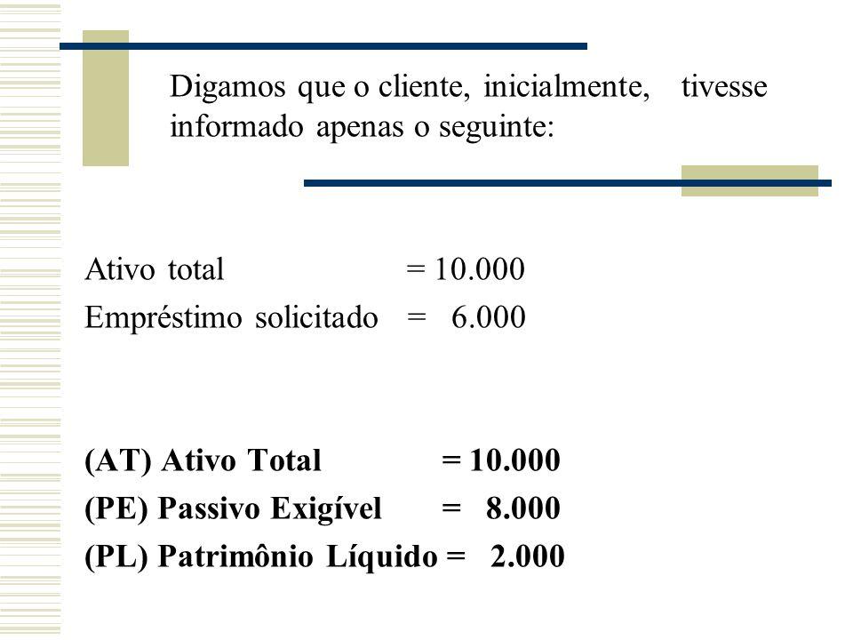 Digamos que o cliente, inicialmente, tivesse informado apenas o seguinte: Ativo total = 10.000 Empréstimo solicitado = 6.000 (AT) Ativo Total = 10.000