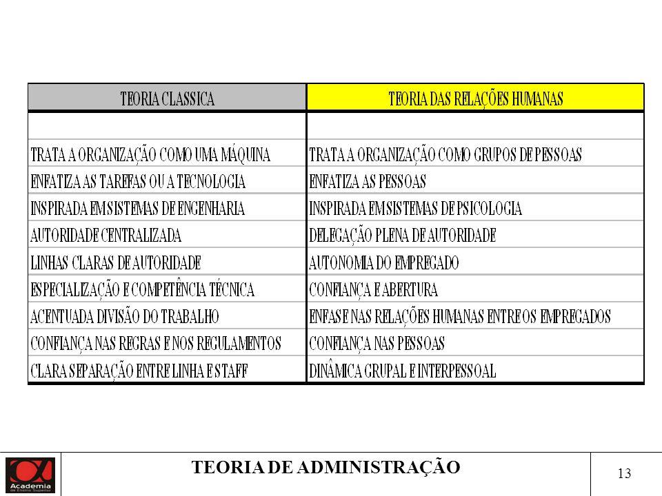 12 TEORIA DE ADMINISTRAÇÃO