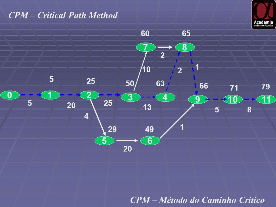 0 9 12 5 10 87 3 65 11 4 25 50 20 525 6065 13 63 10 2 2 1 20 4 2949 1 66 71 79 58 CPM – Critical Path Method CPM – Método do Caminho Crítico