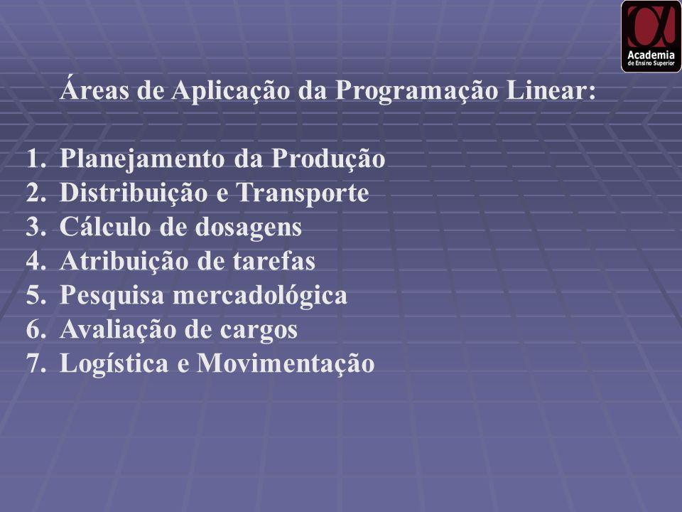 Áreas de Aplicação da Programação Linear: 1.Planejamento da Produção 2.Distribuição e Transporte 3.Cálculo de dosagens 4.Atribuição de tarefas 5.Pesqu