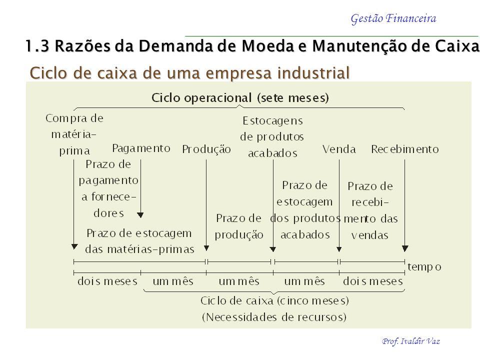 Prof. Ivaldir Vaz Gestão Financeira Ciclo de caixa de uma empresa industrial 1.3 Razões da Demanda de Moeda e Manutenção de Caixa