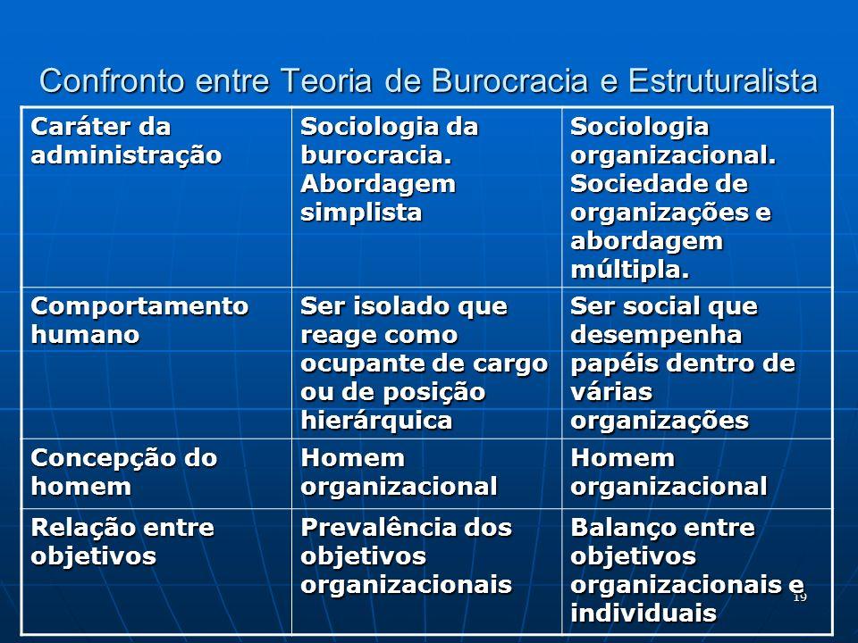 19 Confronto entre Teoria de Burocracia e Estruturalista Caráter da administração Sociologia da burocracia. Abordagem simplista Sociologia organizacio