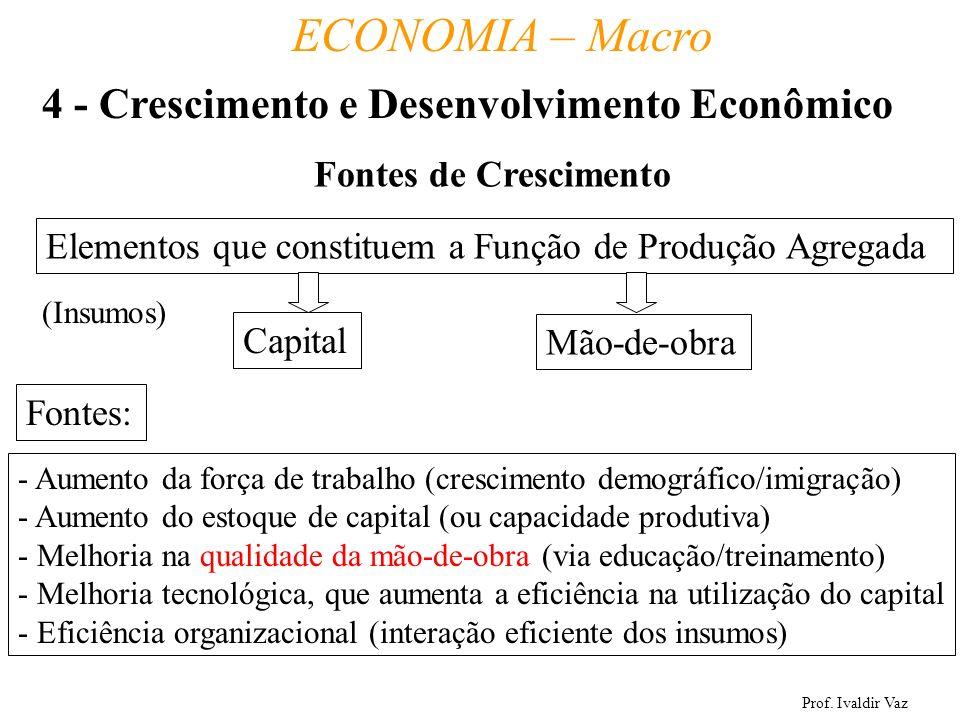 Prof. Ivaldir Vaz ECONOMIA – Macro 27 Fontes de Crescimento Elementos que constituem a Função de Produção Agregada Capital Mão-de-obra (Insumos) Fonte