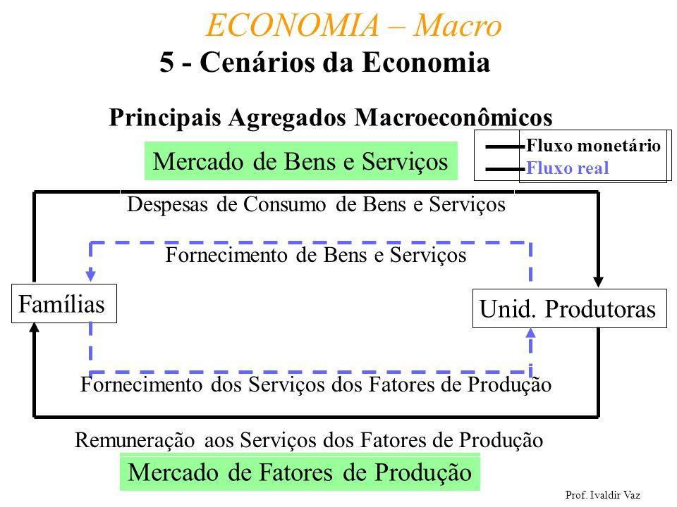 Prof. Ivaldir Vaz ECONOMIA – Macro 30 5 - Cenários da Economia Principais Agregados Macroeconômicos Famílias Unid. Produtoras Mercado de Bens e Serviç
