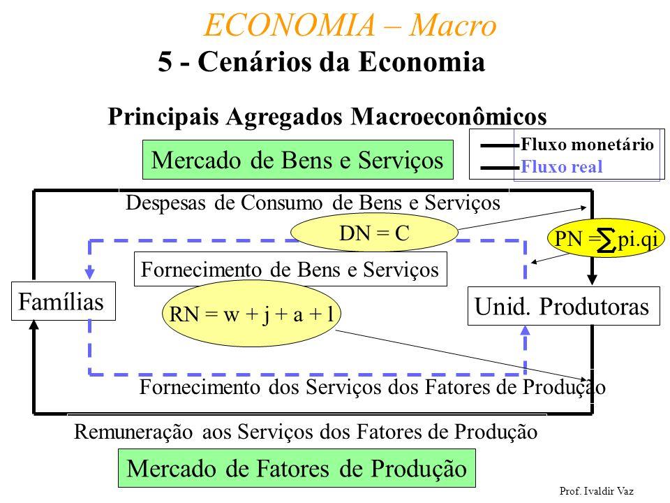 Prof. Ivaldir Vaz ECONOMIA – Macro 31 Principais Agregados Macroeconômicos Famílias Unid. Produtoras Mercado de Bens e Serviços Mercado de Fatores de