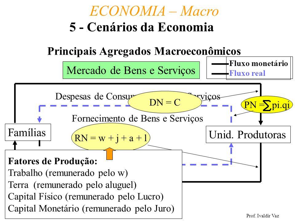Prof. Ivaldir Vaz ECONOMIA – Macro 32 Principais Agregados Macroeconômicos Famílias Unid. Produtoras Mercado de Bens e Serviços Fornecimento de Bens e