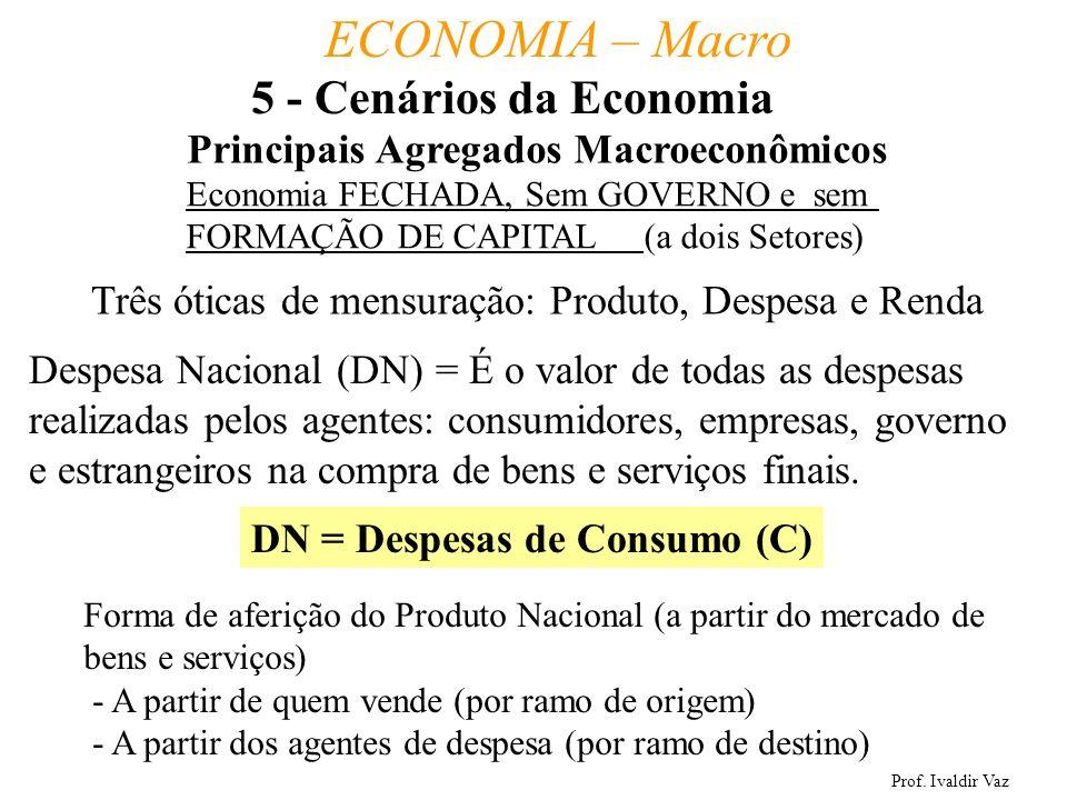 Prof. Ivaldir Vaz ECONOMIA – Macro 34 Três óticas de mensuração: Produto, Despesa e Renda Despesa Nacional (DN) = É o valor de todas as despesas reali