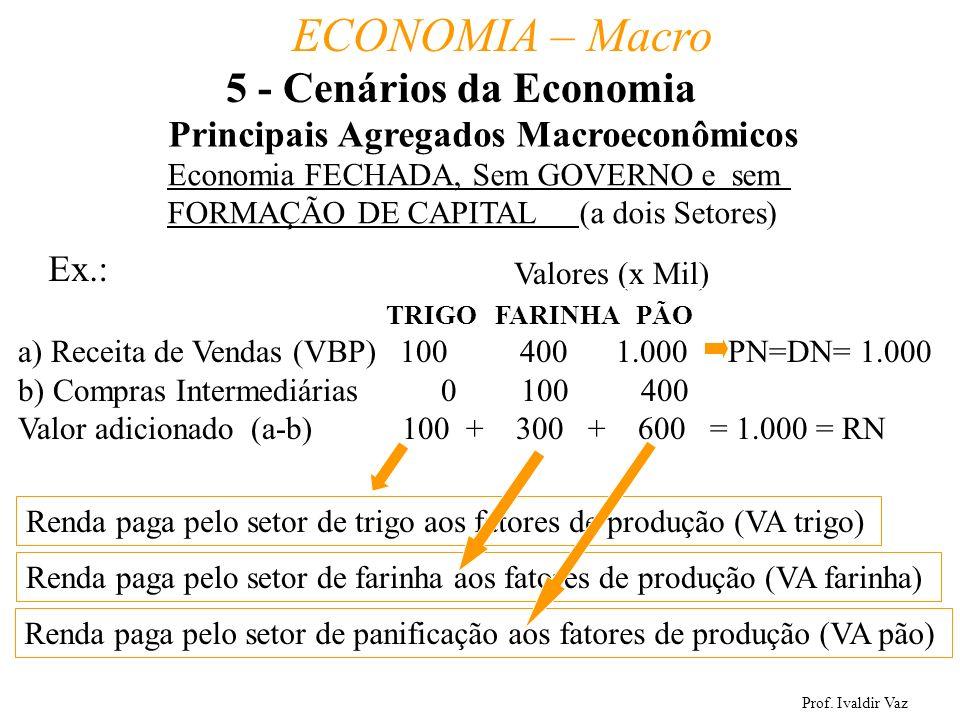 Prof. Ivaldir Vaz ECONOMIA – Macro 38 Principais Agregados Macroeconômicos Ex.: TRIGO FARINHA PÃO a) Receita de Vendas (VBP) 100 400 1.000 PN=DN= 1.00