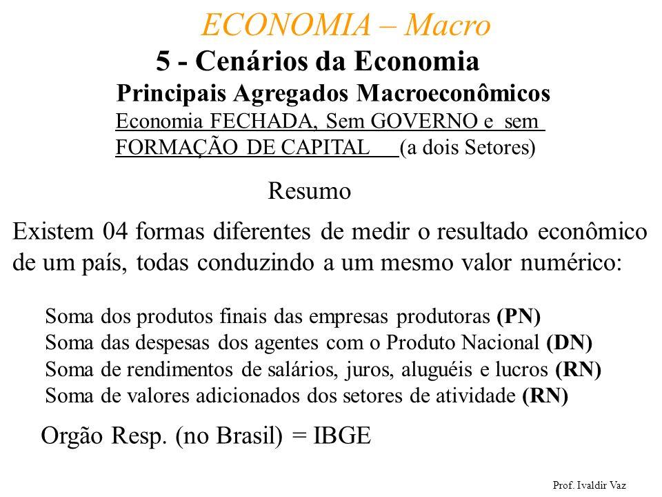 Prof. Ivaldir Vaz ECONOMIA – Macro 39 Principais Agregados Macroeconômicos Resumo Existem 04 formas diferentes de medir o resultado econômico de um pa