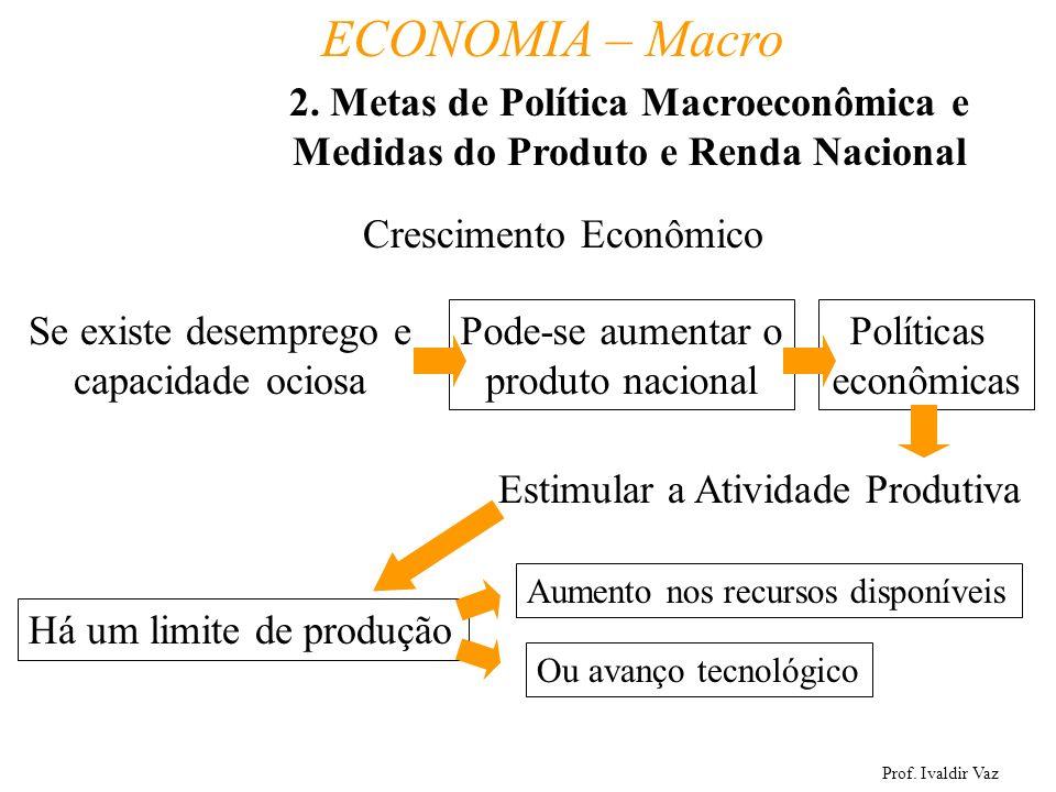 Prof. Ivaldir Vaz ECONOMIA – Macro 9 Crescimento Econômico Se existe desemprego e capacidade ociosa Pode-se aumentar o produto nacional Políticas econ