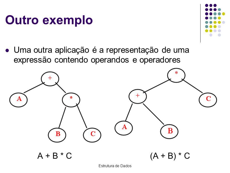 Estrutura de Dados Outro exemplo Uma outra aplicação é a representação de uma expressão contendo operandos e operadores A + B * C (A + B) * C