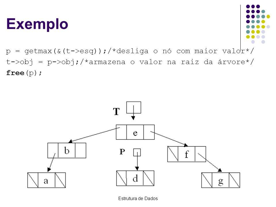 Estrutura de Dados Exemplo p = getmax(&(t->esq));/*desliga o nó com maior valor*/ t->obj = p->obj;/*armazena o valor na raiz da árvore*/ free(p);