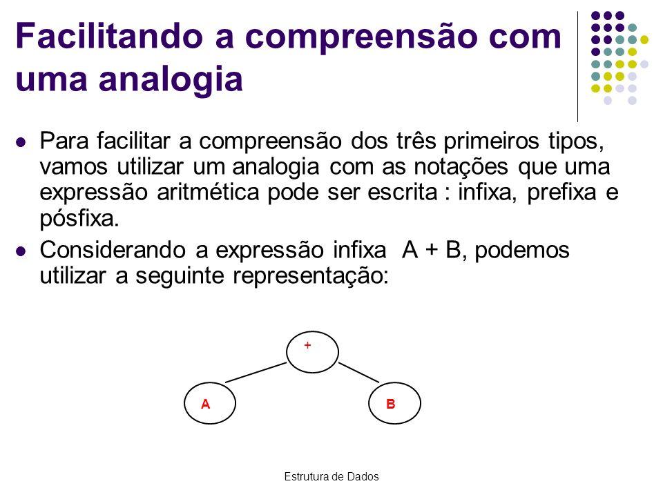 Estrutura de Dados Facilitando a compreensão com uma analogia Para facilitar a compreensão dos três primeiros tipos, vamos utilizar um analogia com as