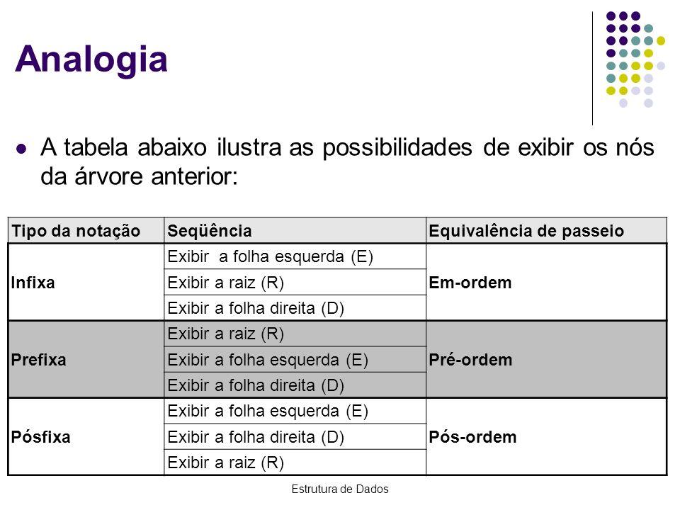 Estrutura de Dados Analogia A tabela abaixo ilustra as possibilidades de exibir os nós da árvore anterior: Tipo da notaçãoSeqüênciaEquivalência de pas