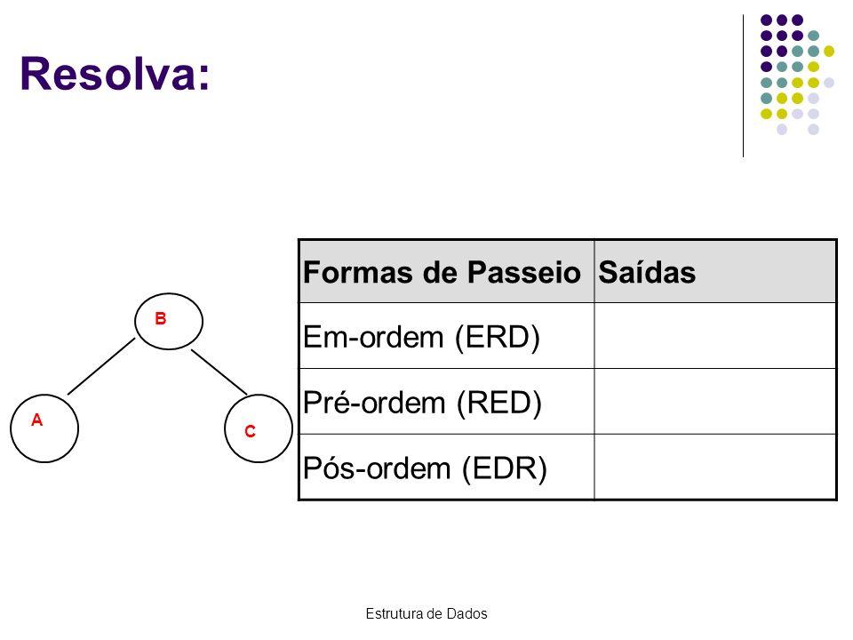 Estrutura de Dados Resolva: B A C Formas de PasseioSaídas Em-ordem (ERD) Pré-ordem (RED) Pós-ordem (EDR)