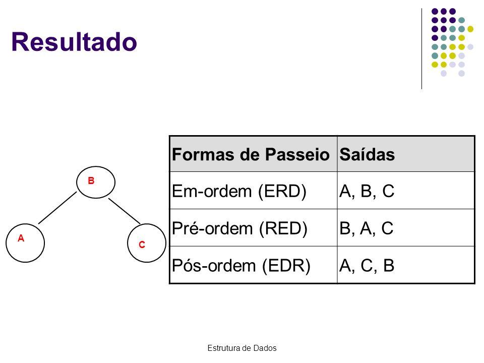 Estrutura de Dados Resultado B A C Formas de PasseioSaídas Em-ordem (ERD)A, B, C Pré-ordem (RED)B, A, C Pós-ordem (EDR)A, C, B