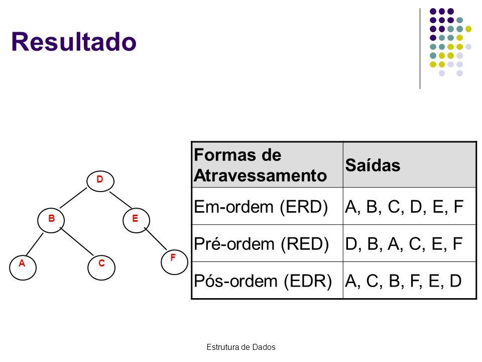 Estrutura de Dados Resultado Formas de Atravessamento Saídas Em-ordem (ERD)A, B, C, D, E, F Pré-ordem (RED)D, B, A, C, E, F Pós-ordem (EDR)A, C, B, F,
