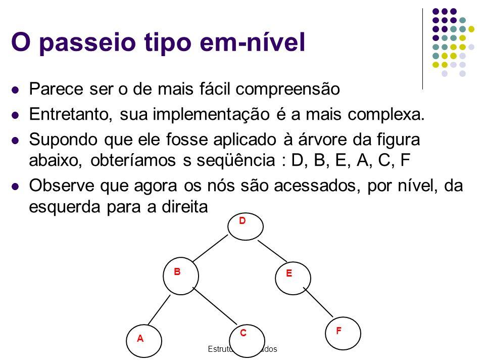 Estrutura de Dados O passeio tipo em-nível Parece ser o de mais fácil compreensão Entretanto, sua implementação é a mais complexa. Supondo que ele fos