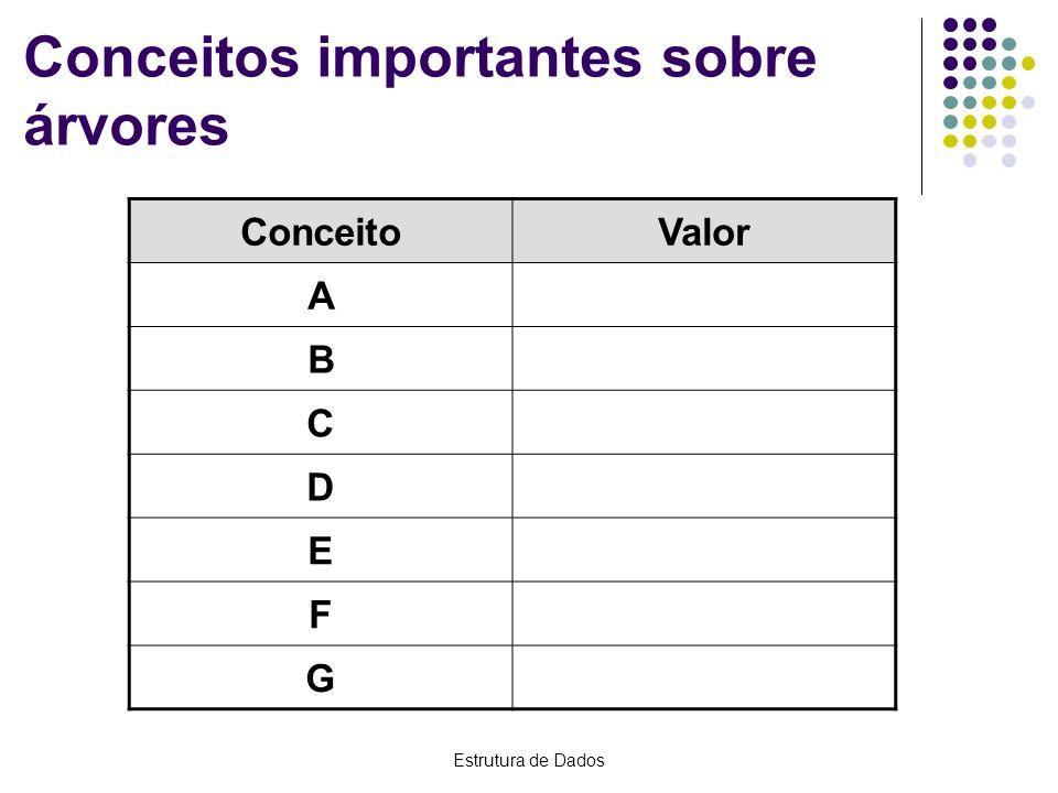Estrutura de Dados Conceitos importantes sobre árvores ConceitoValor A B C D E F G