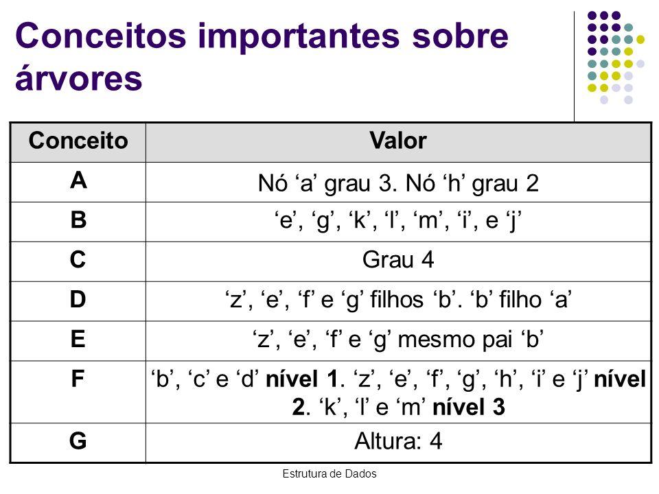 Estrutura de Dados Conceitos importantes sobre árvores ConceitoValor A Nó a grau 3. Nó h grau 2 Be, g, k, l, m, i, e j CGrau 4 Dz, e, f e g filhos b.