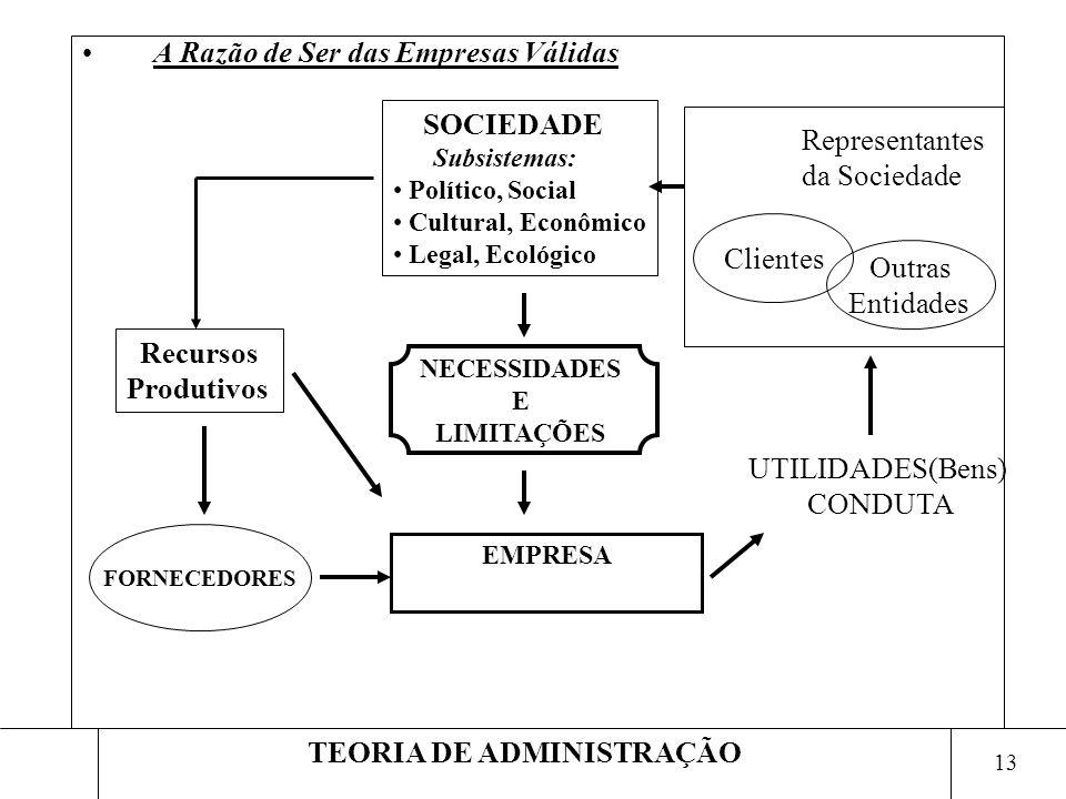 13 TEORIA DE ADMINISTRAÇÃO A Razão de Ser das Empresas Válidas EMPRESA NECESSIDADES E LIMITAÇÕES SOCIEDADE Subsistemas: Político, Social Cultural, Eco