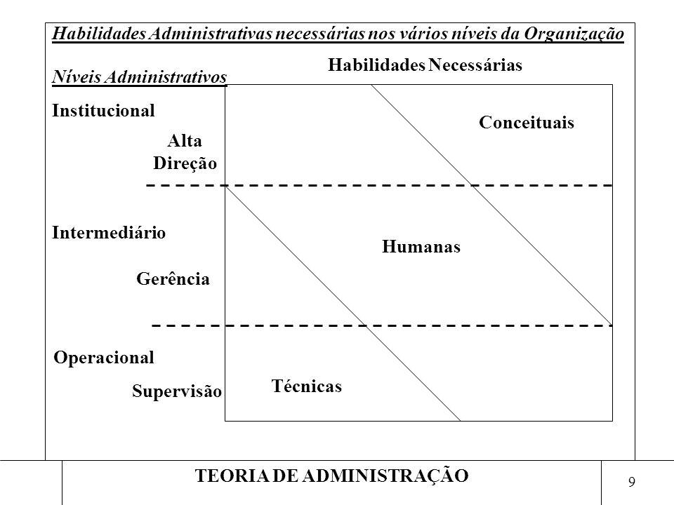 9 TEORIA DE ADMINISTRAÇÃO Habilidades Administrativas necessárias nos vários níveis da Organização Humanas Conceituais Técnicas Gerência Alta Direção