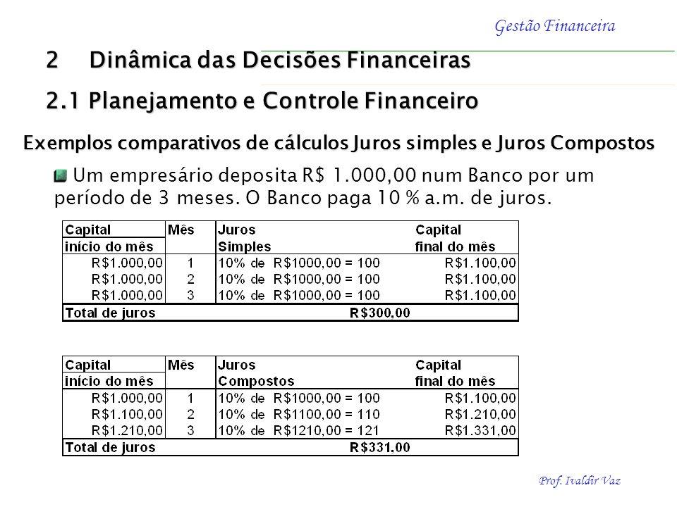 Prof. Ivaldir Vaz Gestão Financeira Cálculo - juros simples Exemplo Determinar a taxa de juros (i) de uma aplicação que obtém R$ 3,00 de juros efetuad