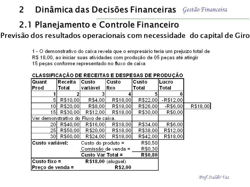 Prof. Ivaldir Vaz Gestão Financeira Financiamento do giro em situação de expansão Em condições de expansão da atividade operacional, é fundamental a p
