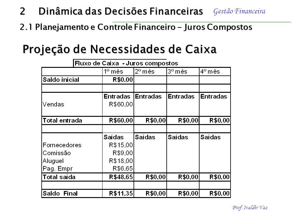 Prof. Ivaldir Vaz Gestão Financeira Previsão dos resultados operacionais com amortização do capital de Giro: 2 Dinâmica das Decisões Financeiras 2.1 P