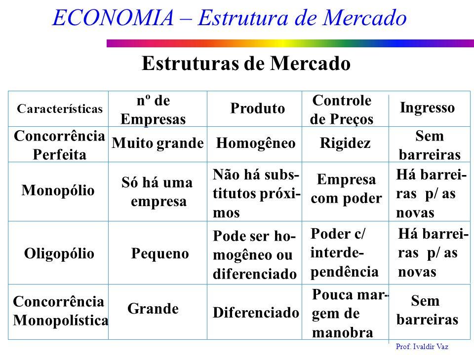 Prof. Ivaldir Vaz ECONOMIA – Estrutura de Mercado 15 Características Concorrência Perfeita Monopólio Oligopólio Concorrência Monopolística Muito grand