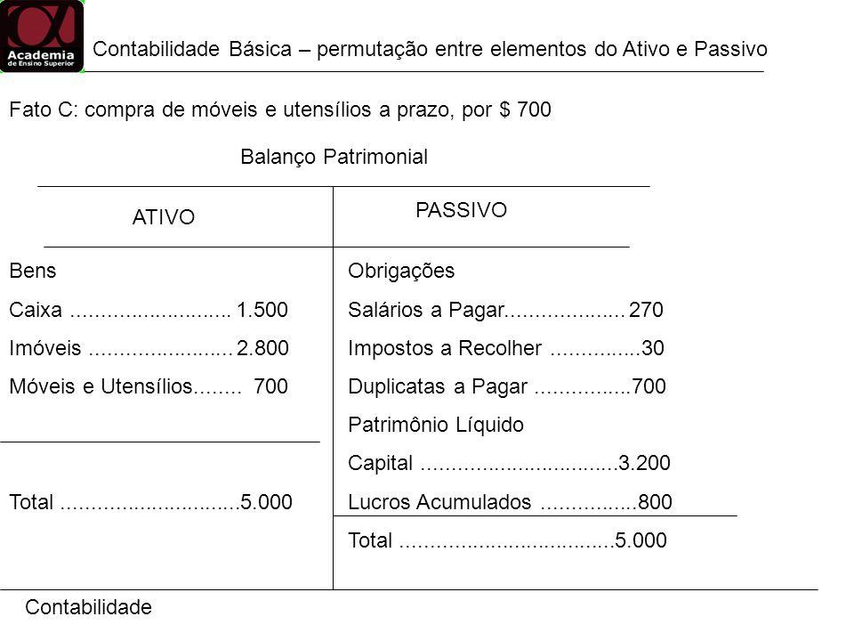 Contabilidade ATIVO PASSIVO Bens Caixa........................... 1.500 Imóveis........................ 2.800 Móveis e Utensílios........ 700 Total...