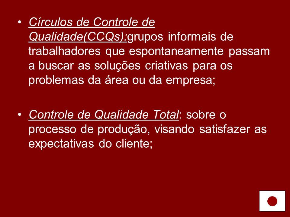 Círculos de Controle de Qualidade(CCQs):grupos informais de trabalhadores que espontaneamente passam a buscar as soluções criativas para os problemas