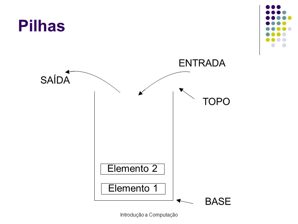 Introdução a Computação Pilhas BASE TOPO SAÍDA ENTRADA Elemento 1 Elemento 2