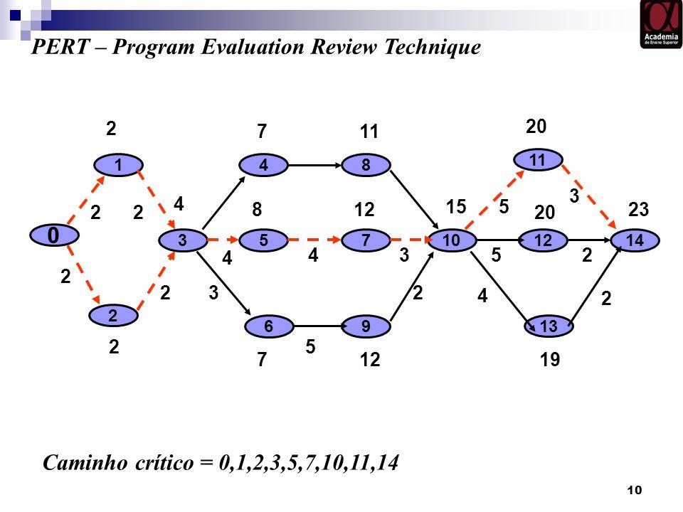 10 0 1 2 73 6 5 4 PERT – Program Evaluation Review Technique 8 9 11 12 13 14 Caminho crítico = 0,1,2,3,5,7,10,11,14 2 711 20 2 71219 4 812 20 15 23 4