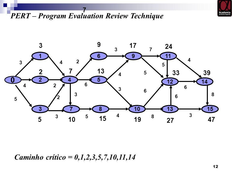 12 0 10 1 2 7 3 6 5 4 PERT – Program Evaluation Review Technique 8 911 12 13 14 Caminho crítico = 0,1,2,3,5,7,10,11,14 15 3 9 17 24 5 15 19 27 2 13 33