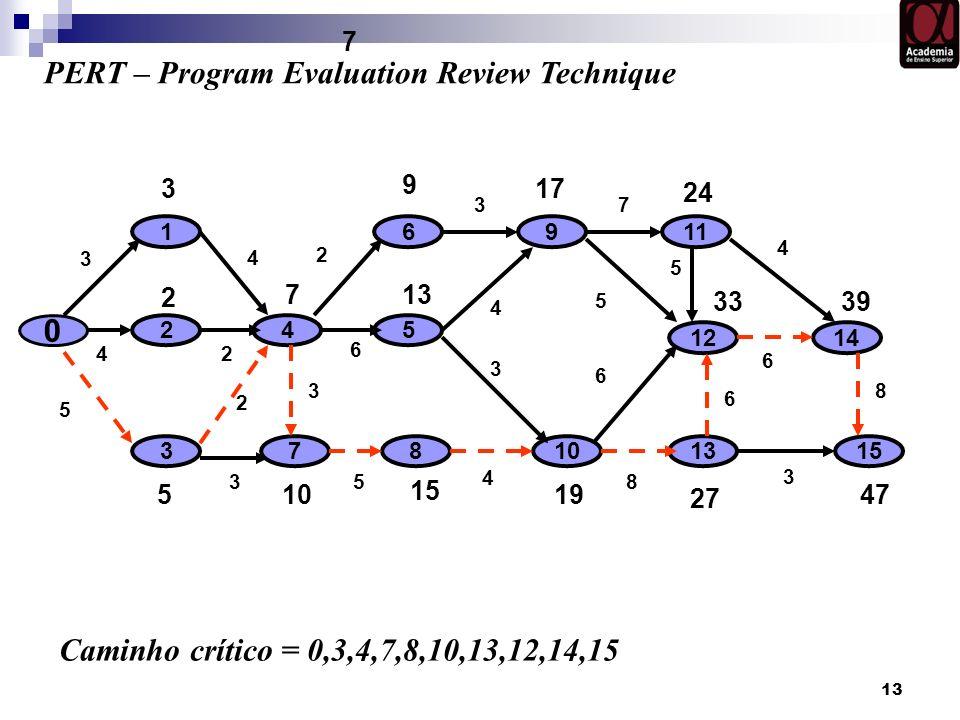 13 0 10 1 2 7 3 6 5 4 PERT – Program Evaluation Review Technique 8 911 12 13 14 Caminho crítico = 0,3,4,7,8,10,13,12,14,15 15 3 9 17 24 5 15 19 27 2 1