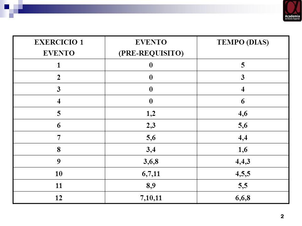 2 EXERCICIO 1 EVENTO (PRE-REQUISITO) TEMPO (DIAS) 105 203 304 406 51,24,6 62,35,6 7 4,4 83,41,6 93,6,84,4,3 106,7,114,5,5 118,95,5 127,10,116,6,8