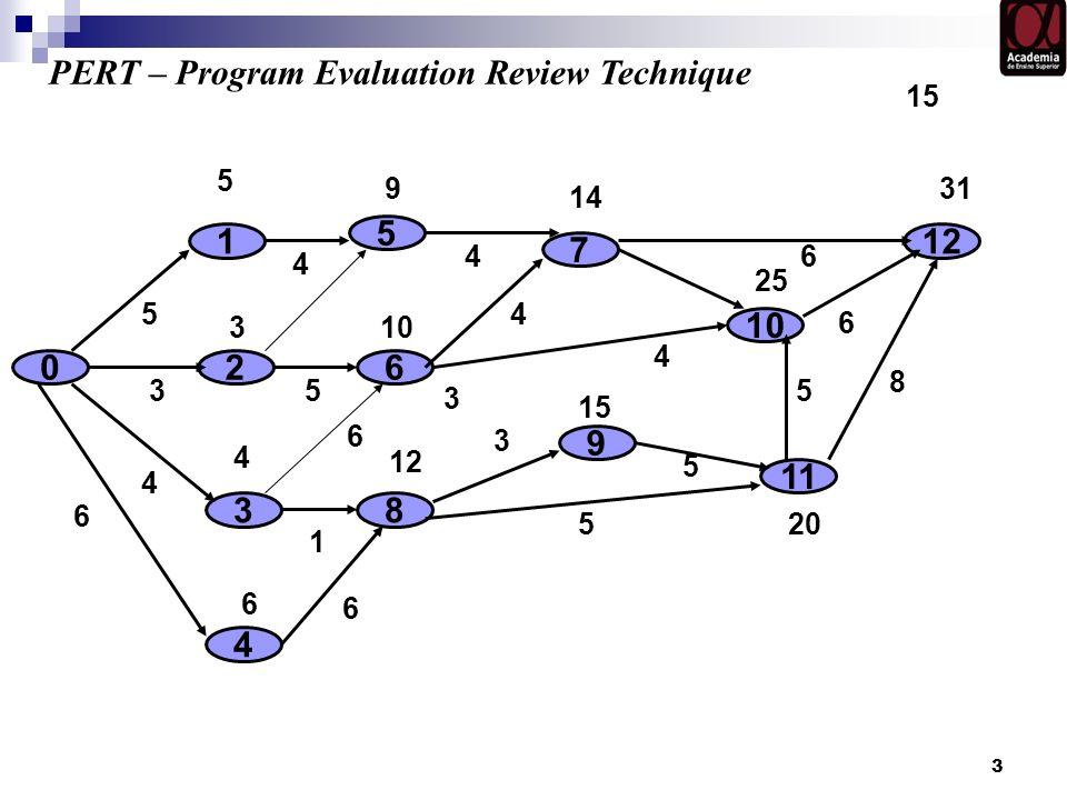 3 0 9 1 2 3 8 7 3 6 5 4 10 4 5 4 3 5 12 PERT – Program Evaluation Review Technique 3 4 4 6 1 5 15 5 9 4 3 10 11 12 6 5 6 6 15 20 5 14 46 25 31 8 6