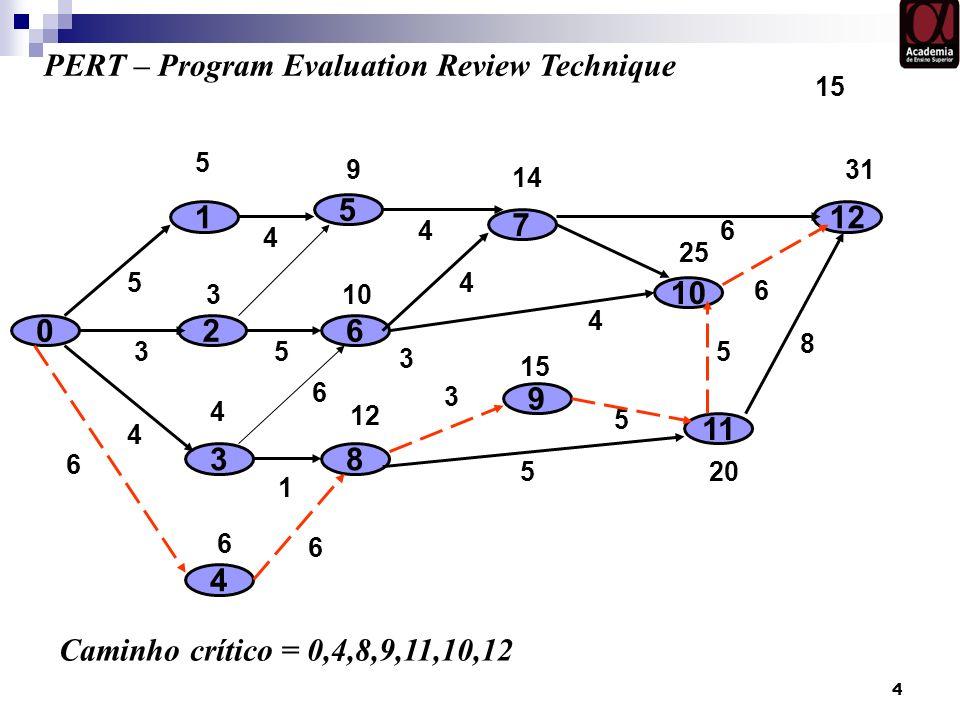 4 0 9 1 2 3 8 7 3 6 5 4 10 4 5 4 3 5 12 PERT – Program Evaluation Review Technique 3 4 4 6 1 5 15 5 9 4 3 10 11 12 6 5 6 6 15 20 5 14 46 25 31 8 6 Cam